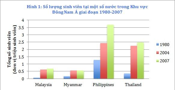 Nguồn: Asian Development Bank (2008)